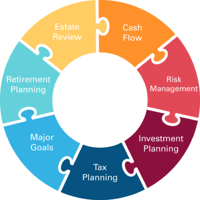 7-piece_puzzle-financial_planning